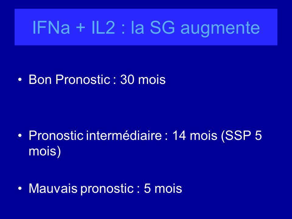 IFNa + IL2 : la SG augmente Bon Pronostic : 30 mois Pronostic intermédiaire : 14 mois (SSP 5 mois) Mauvais pronostic : 5 mois