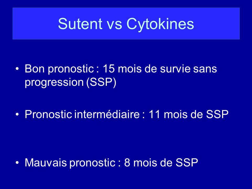 Sutent vs Cytokines Bon pronostic : 15 mois de survie sans progression (SSP) Pronostic intermédiaire : 11 mois de SSP Mauvais pronostic : 8 mois de SS