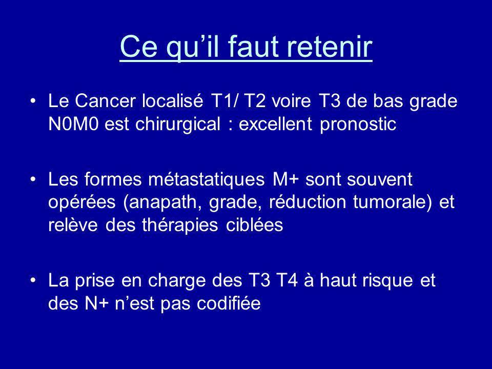 Ce quil faut retenir Le Cancer localisé T1/ T2 voire T3 de bas grade N0M0 est chirurgical : excellent pronostic Les formes métastatiques M+ sont souve