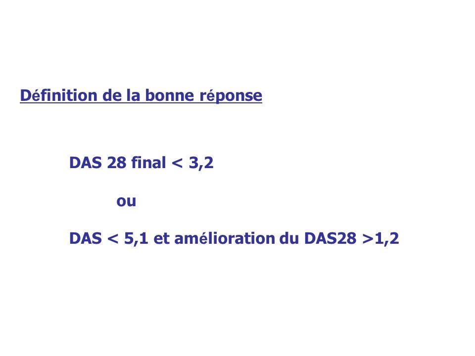 D é finition de la bonne r é ponse DAS 28 final < 3,2 ou DAS 1,2