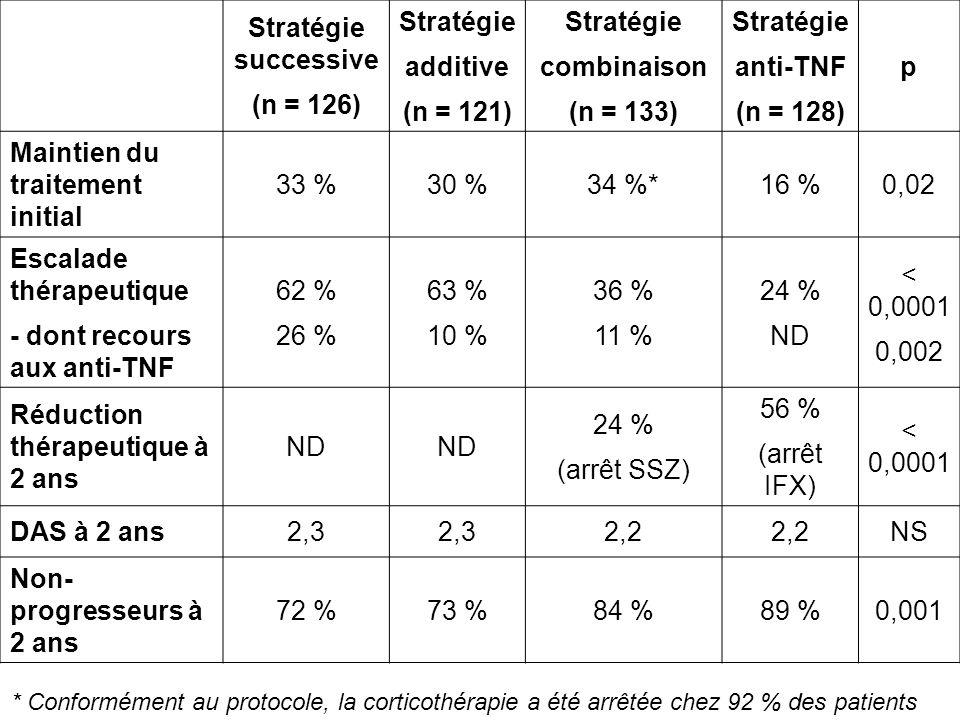 Stratégie successive (n = 126) Stratégie additive (n = 121) Stratégie combinaison (n = 133) Stratégie anti-TNF (n = 128) p Maintien du traitement init
