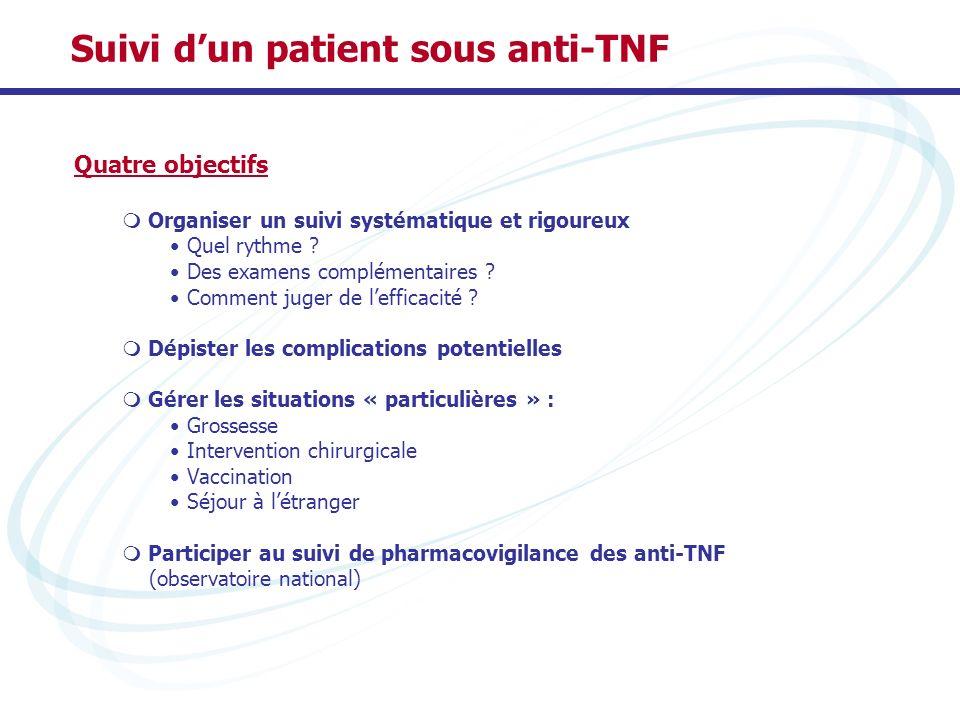Suivi dun patient sous anti-TNF Quatre objectifs Organiser un suivi systématique et rigoureux Quel rythme ? Des examens complémentaires ? Comment juge