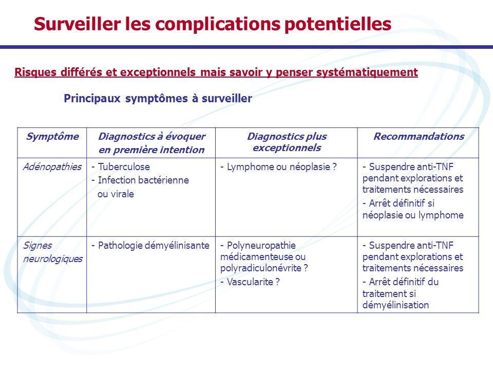 Risques différés et exceptionnels mais savoir y penser systématiquement Principaux symptômes à surveiller Surveiller les complications potentielles Sy