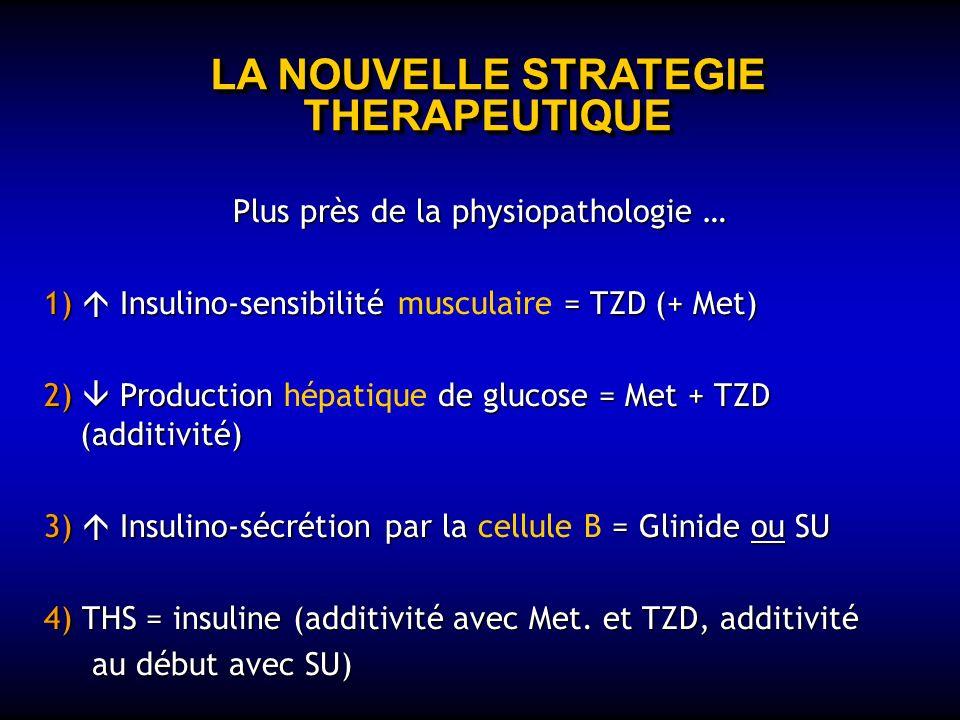 LA NOUVELLE STRATEGIE THERAPEUTIQUE Quelle place pour les nouveaux H.O. ? 1) Quelle place physiopathologique ? - Quel mode daction ? - Quelle puissanc