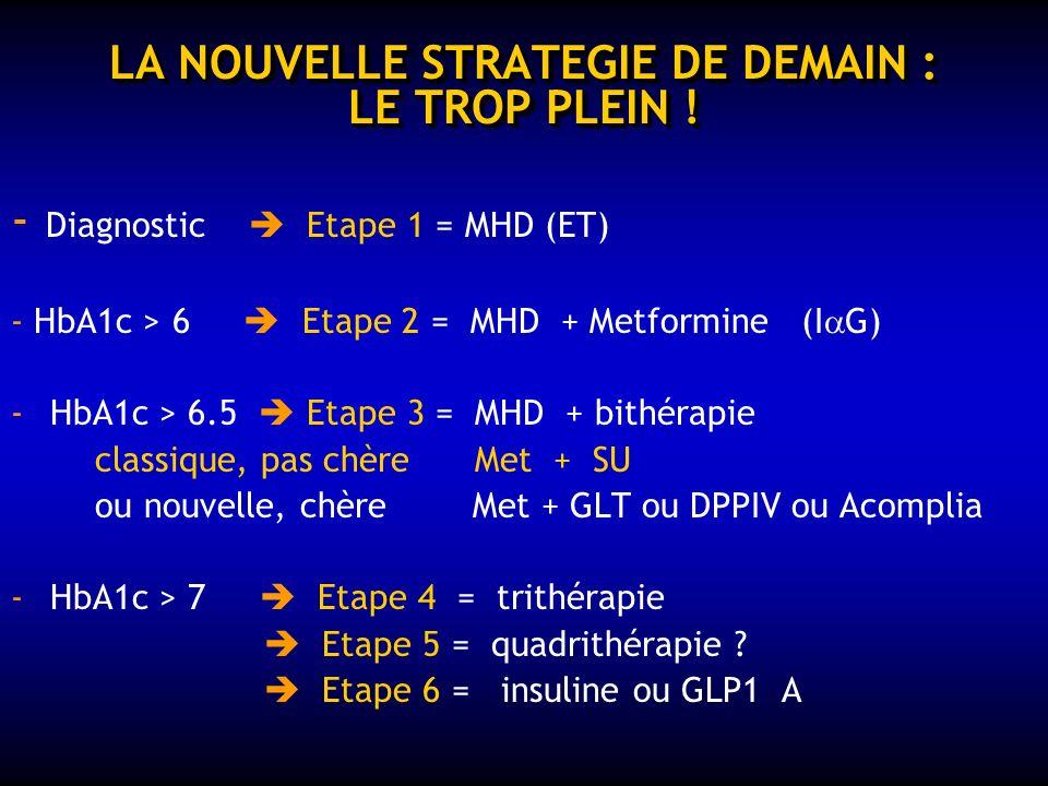 LES NOUVEAUX CANDIDATS 4) Les inhibiteurs DPP4 (Gliptines) Sitagliptine (MSD) – Vildagliptine (NOVARTIS) – Saxagliptine (BMS)... - -inhibent la dégrad