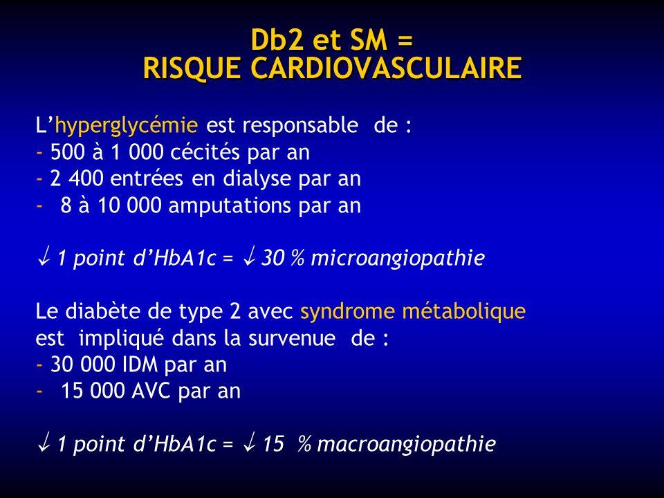 Db 2 = « 2 MALADIES » microangiopathie Insulinopénie hyperglycémie néphropathie HTA Insulino-résistance prothrombose macroangiopathie dyslipidémie