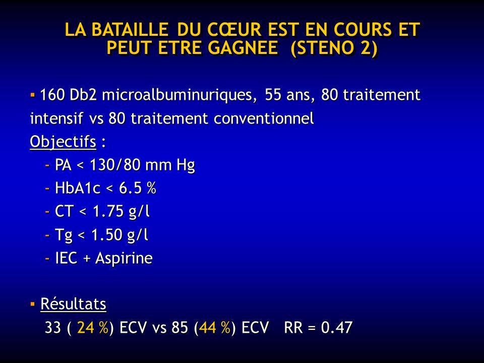Db2 et SM = RISQUE CARDIOVASCULAIRE Lhyperglycémie est responsable de : - 500 à 1 000 cécités par an - 2 400 entrées en dialyse par an - -8 à 10 000 a