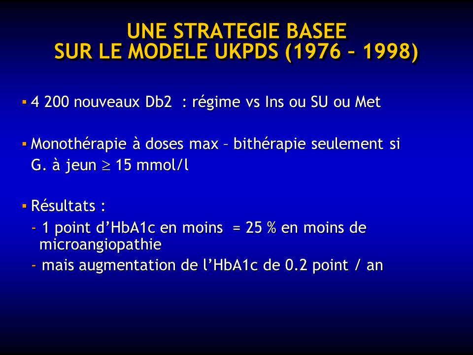 UNE STRATEGIE BASEE SUR LE MODELE UKPDS (1976 – 1998) 4 200 nouveaux Db2 : régime vs Ins ou SU ou Met 4 200 nouveaux Db2 : régime vs Ins ou SU ou Met Monothérapie à doses max – bithérapie seulement si Monothérapie à doses max – bithérapie seulement si G.