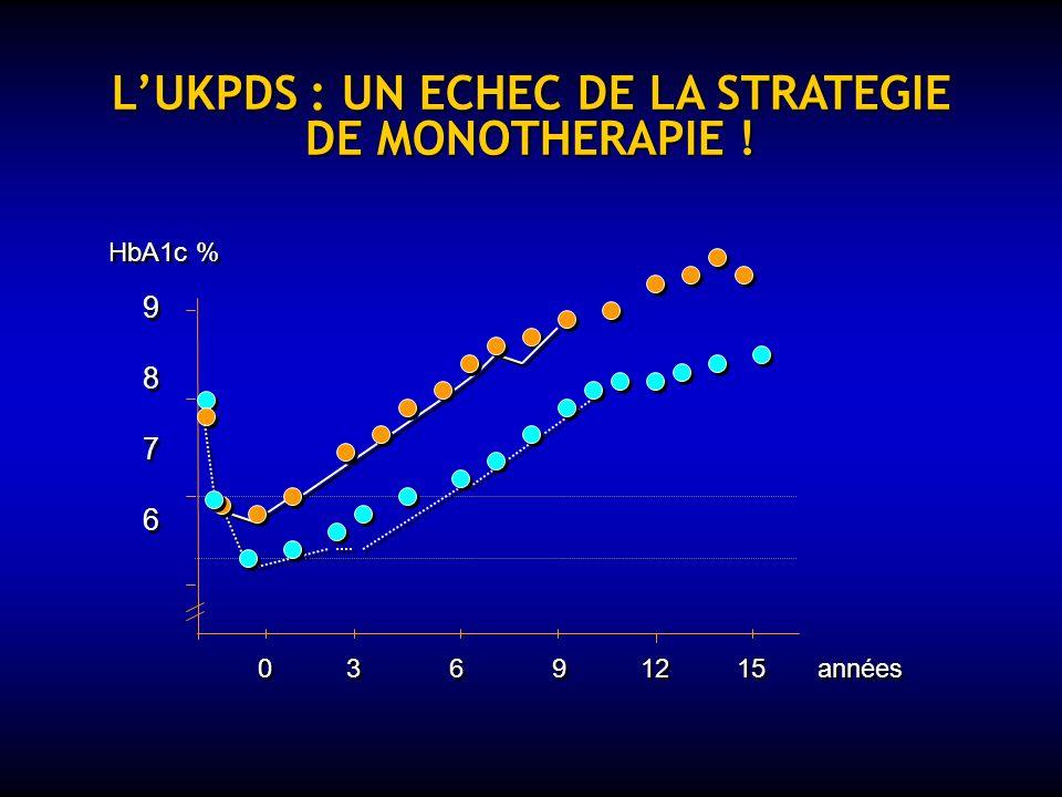 UNE STRATEGIE BASEE SUR LE MODELE UKPDS (1976 – 1998) 4 200 nouveaux Db2 : régime vs Ins ou SU ou Met 4 200 nouveaux Db2 : régime vs Ins ou SU ou Met