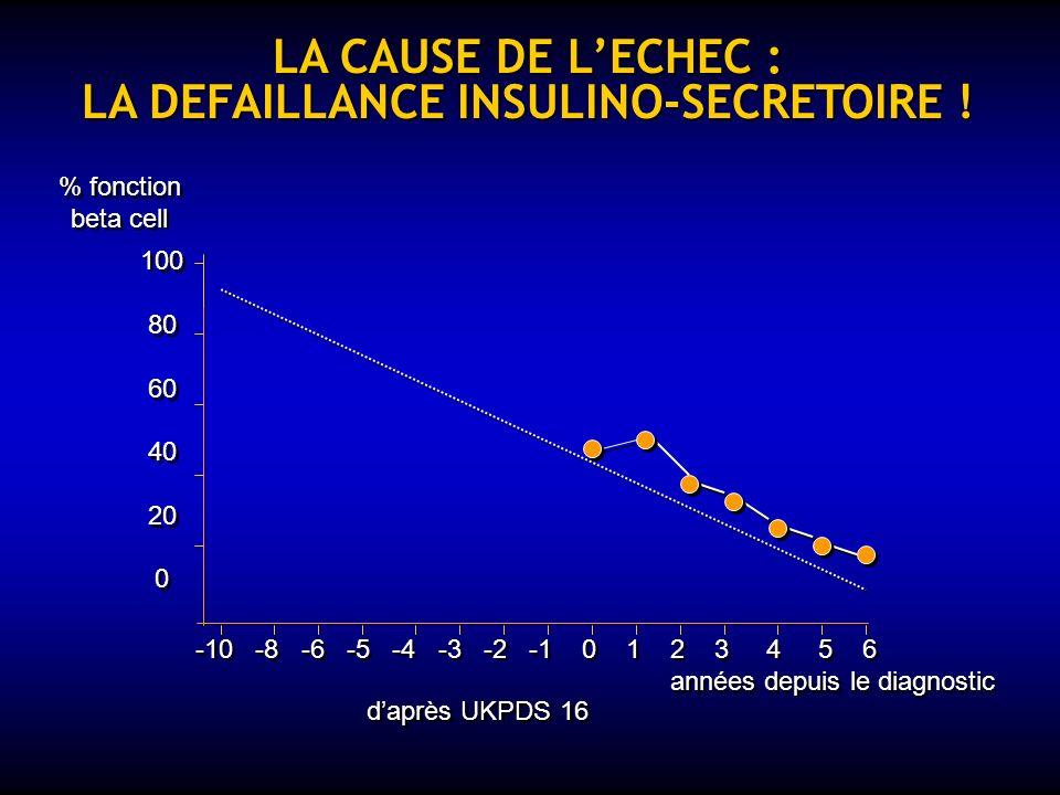 LUKPDS : UN ECHEC DE LA STRATEGIE DE MONOTHERAPIE ! 0 3 6 9 12 15 années 0 3 6 9 12 15 années 98769876 98769876 HbA1c %