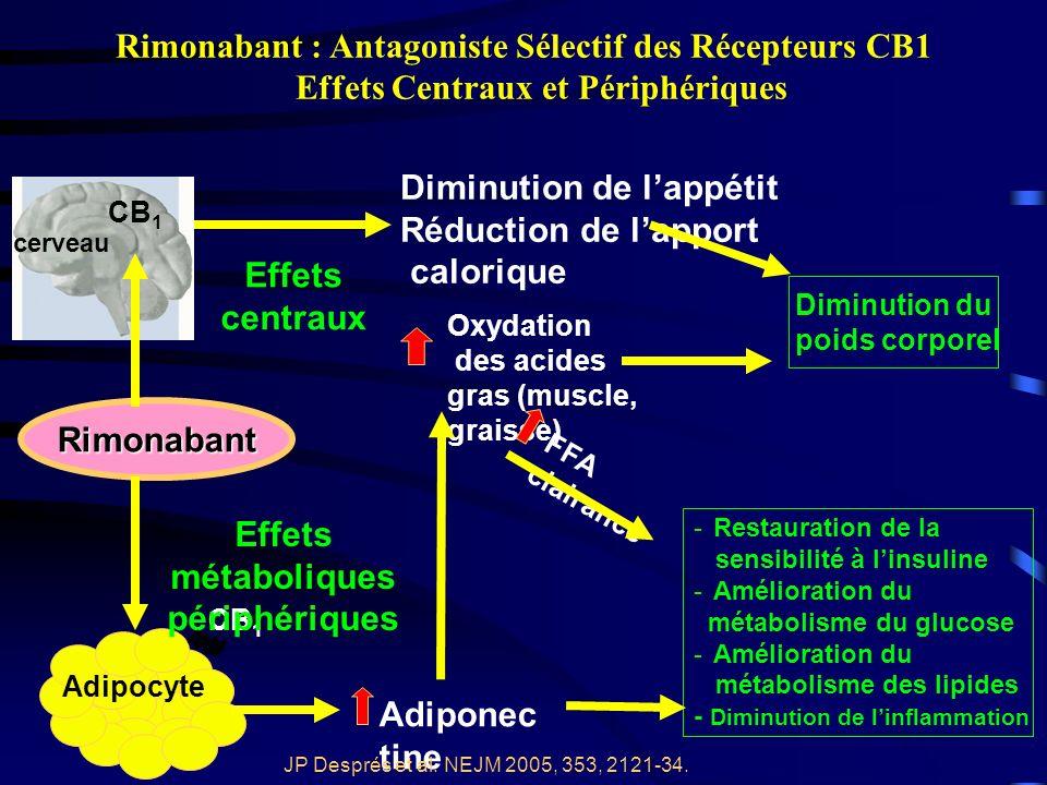 Rimonabant CB 1 Adipocyte cerveau CB 1 - - Restauration de la sensibilité à linsuline - - Amélioration du métabolisme du glucose - - Amélioration du métabolisme des lipides - Diminution de linflammation Adiponec tine Oxydation des acides gras (muscle, graisse) Diminution du poids corporel Diminution de lappétit Réduction de lapport calorique Effets centraux Effets métaboliques périphériques FFA clairance Rimonabant : Antagoniste Sélectif des Récepteurs CB1 Effets Centraux et Périphériques JP Després et al.