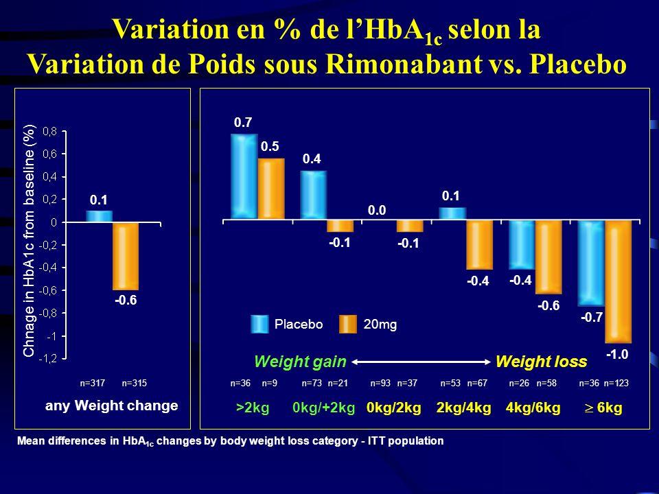 2kg/4kg Variation en % de lHbA 1c selon la Variation de Poids sous Rimonabant vs.