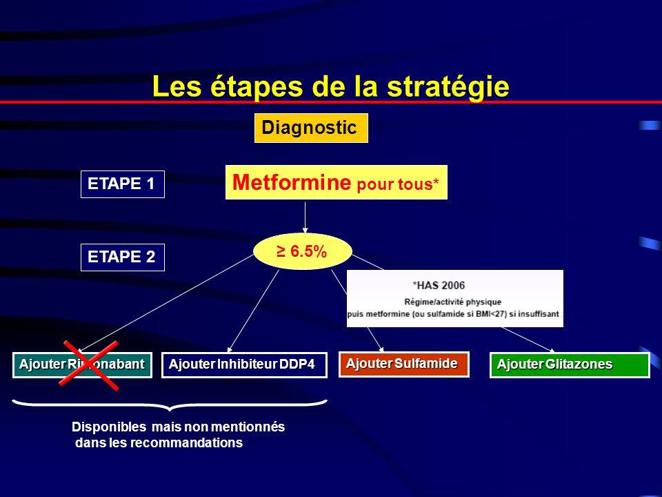 Les étapes de la stratégie Diagnostic ETAPE 1 Metformine pour tous* 6.5% ETAPE 2 Ajouter Rimonabant Ajouter Sulfamide Ajouter Inhibiteur DDP4 Ajouter Glitazones Disponibles mais non mentionnés dans les recommandations