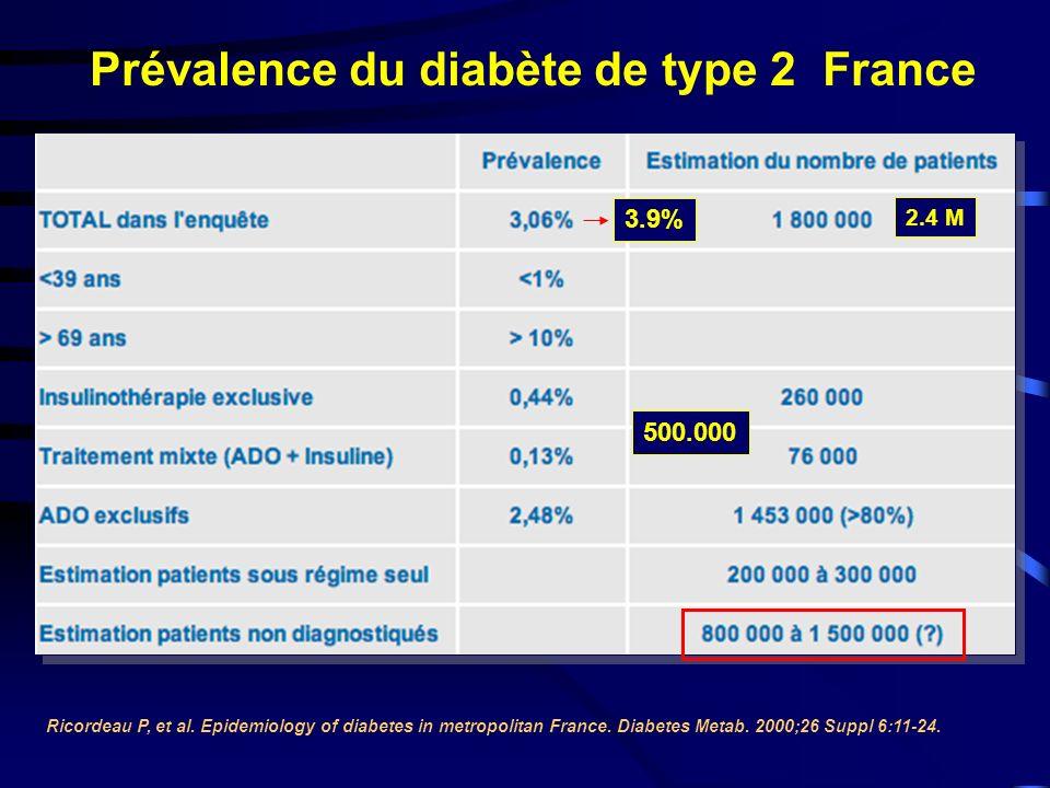Prévalence du diabète de type 2 France Ricordeau P, et al.