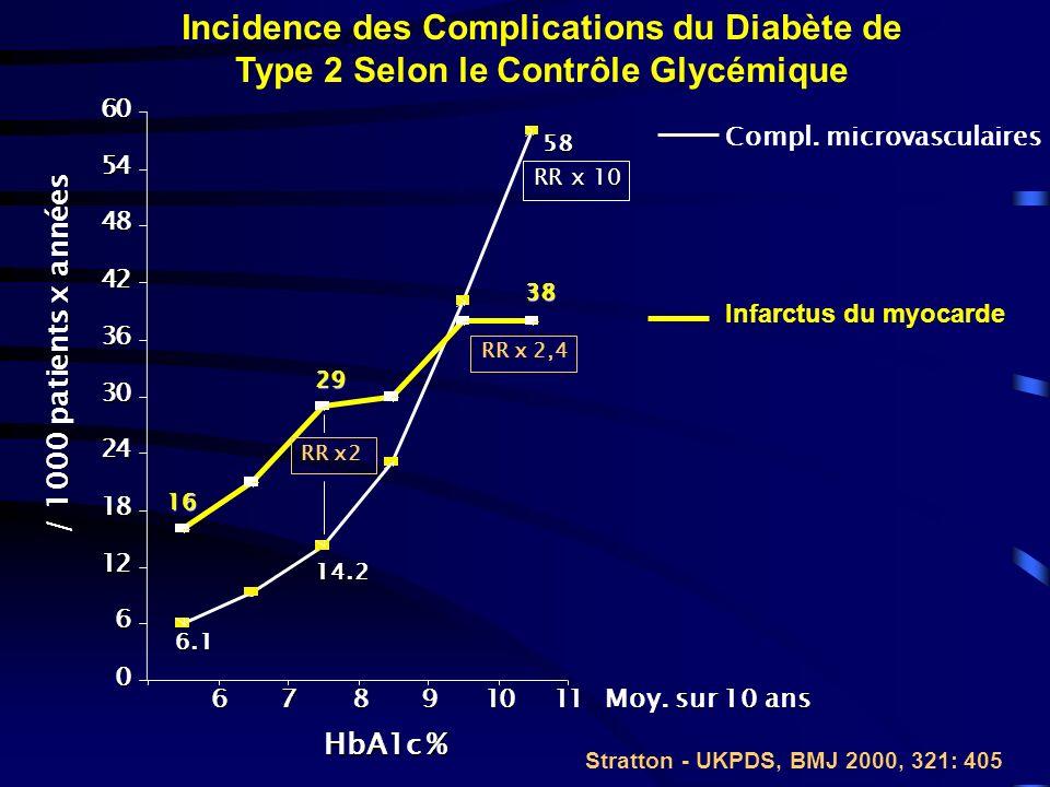 HbA1c et Risque de Mortalité CV *Relative risk compared with HbA1c <5%; P (trend) for each series <0.001.
