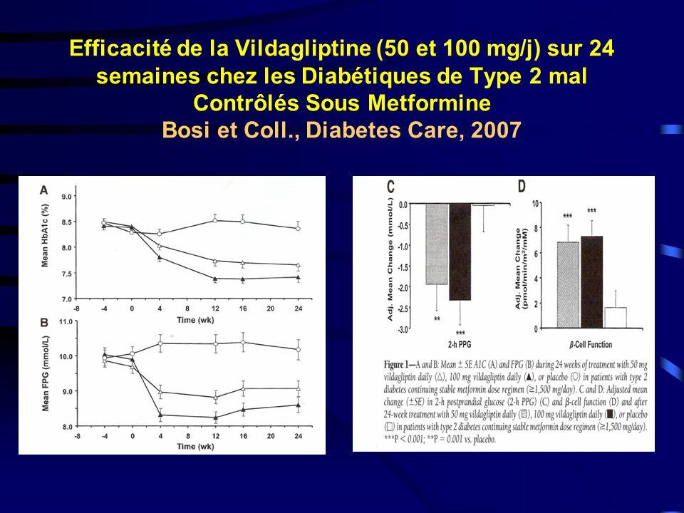 Efficacité de la Vildagliptine (50 et 100 mg/j) sur 24 semaines chez les Diabétiques de Type 2 mal Contrôlés Sous Metformine Bosi et Coll., Diabetes Care, 2007