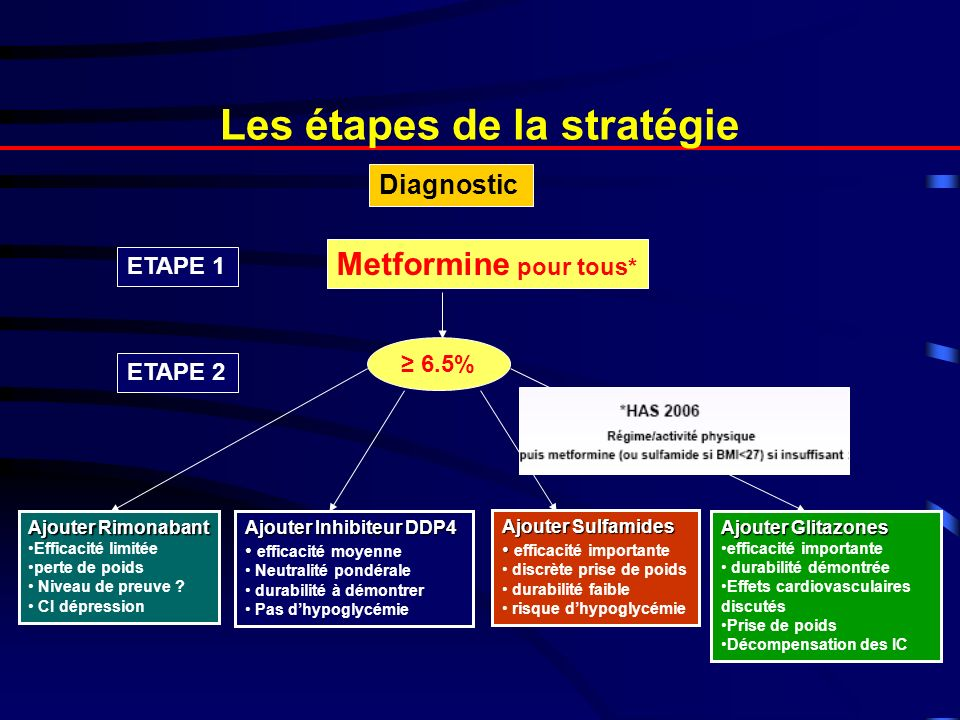 Les étapes de la stratégie Diagnostic ETAPE 1 Metformine pour tous* 6.5% ETAPE 2 Ajouter Rimonabant Efficacité limitée perte de poids Niveau de preuve .