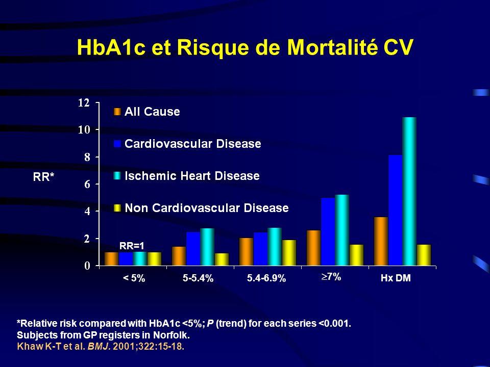 Effets de la Sitagliptine (100 mg/j) ajoutée à la Metformine sur les Paramètres dInsulino-sécrétion et dInsulino-sensibilité en cas dEchec de Contrôle sous Metformine P<0.05 P<0.01 P<0.05 P<0.001 Charbonnel et al, Diabetes Care, 2006