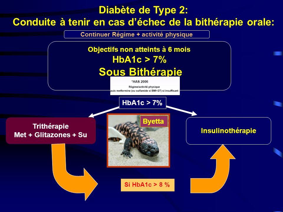 Diabète de Type 2: Conduite à tenir en cas déchec de la bithérapie orale: Objectifs non atteints à 6 mois HbA1c > 7% Sous Bithérapie Insulinothérapie Continuer Régime + activité physique Trithérapie Met + Glitazones + Su Si HbA1c > 8 % HbA1c > 7% Byetta