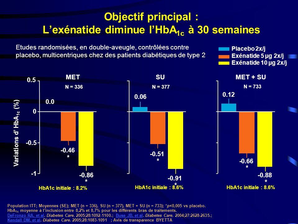 SU Objectif principal : Lexénatide diminue lHbA 1c à 30 semaines MET + SUMET Variations d HbA 1c (%) Placebo 2x/j Exénatide 5 µg 2x/j Exénatide 10 µg 2x/j * 0.12 - 0.66 * -0.88 Population ITT; Moyennes (SE); MET (n = 336), SU (n = 377), MET + SU (n = 733); *p<0,005 vs placebo.