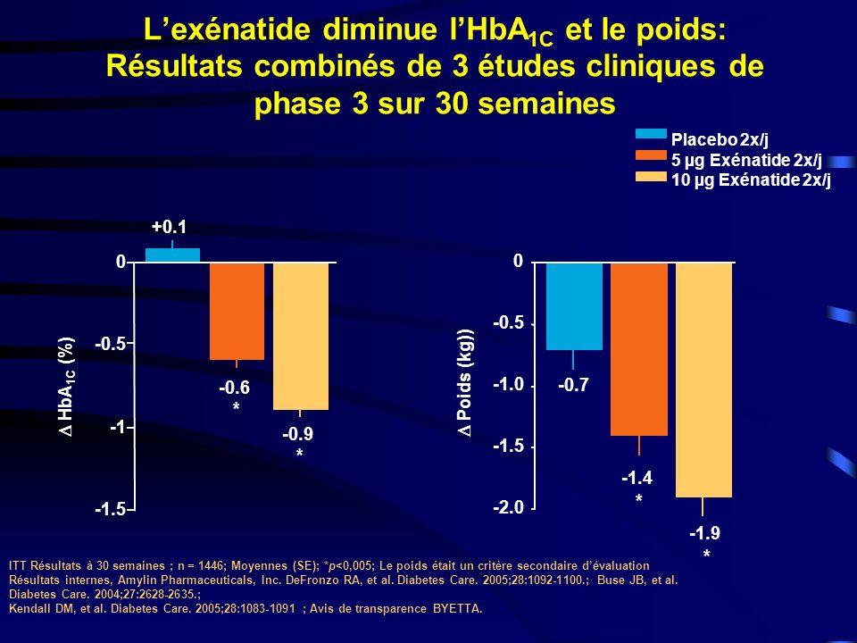 -0.5 -1.5 0 -0.9 * -0.6 * +0.1 -0.7 -1.4 * -1.9 * -2.0 -1.5 -0.5 0 Placebo 2x/j 5 µg Exénatide 2x/j 10 µg Exénatide 2x/j Lexénatide diminue lHbA 1C et le poids: Résultats combinés de 3 études cliniques de phase 3 sur 30 semaines ITT Résultats à 30 semaines ; n = 1446; Moyennes (SE); *p<0,005; Le poids était un critère secondaire dévaluation Résultats internes, Amylin Pharmaceuticals, Inc.