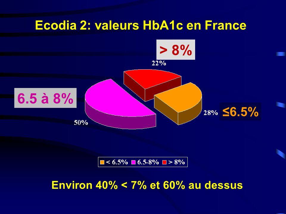 0 Semaines Changement HbA 1c (%) RIO~DIABETES: Changements de lHbA 1c Placebo Rimonabant 20 mg Rimonabant 5 mg (changement moyen SEM) ITT, LOCF 24123652 LOCF ITT, LOCF analysis R 5 mg v.
