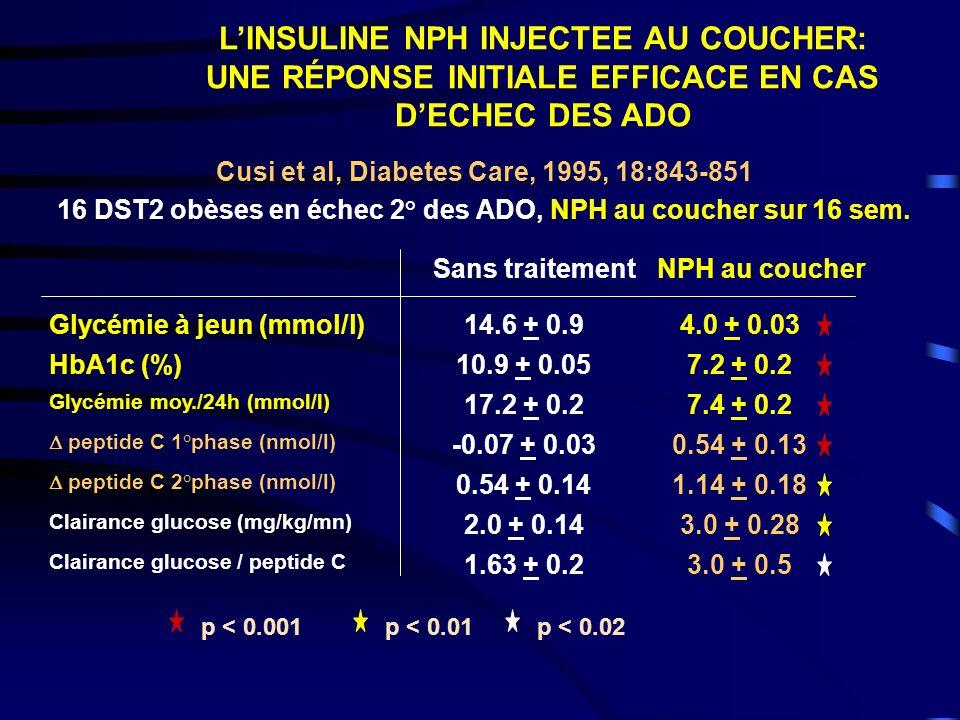 LINSULINE NPH INJECTEE AU COUCHER: UNE RÉPONSE INITIALE EFFICACE EN CAS DECHEC DES ADO Cusi et al, Diabetes Care, 1995, 18:843-851 16 DST2 obèses en échec 2° des ADO, NPH au coucher sur 16 sem.