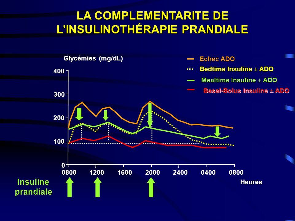 300 200 0 080012001600 Heures 2000240004000800 400 100 Echec ADO Bedtime Insuline ± ADO (mg/dL)Glycémies LA COMPLEMENTARITE DE LINSULINOTHÉRAPIE PRANDIALE Mealtime Insuline ± ADO Insuline prandiale Basal-Bolus Insuline ± ADO