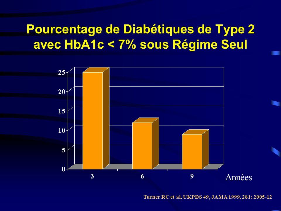 Pourcentage de Diabétiques de Type 2 avec HbA1c < 7% sous Régime Seul Turner RC et al, UKPDS 49, JAMA 1999, 281: 2005-12 Années