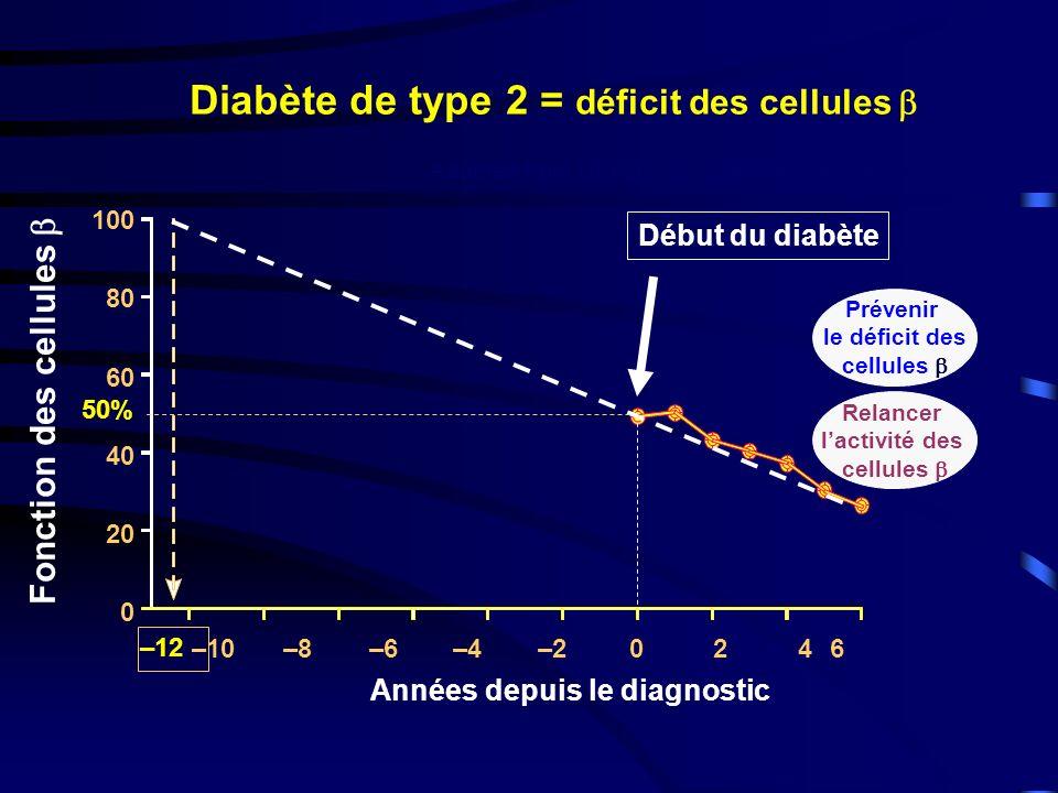 Diabète de Type 2 : Action des Antidiabétiques Oraux DEFAUT D INSULINE PRODUCTION HEPATIQUE DE GLUCOSE EXCES DE MASSE GRASSE VISCERALE ABDOMINALE CAPTATION MUSCULAIRE DE GLUCOSE - HYPERGLYCEMIE AGL AGL AGL INSULINORESISTANCE PRIMAIRE Sulfamides Glinides + Metformine - + Acarbose - Absorption du glucose Glitazones