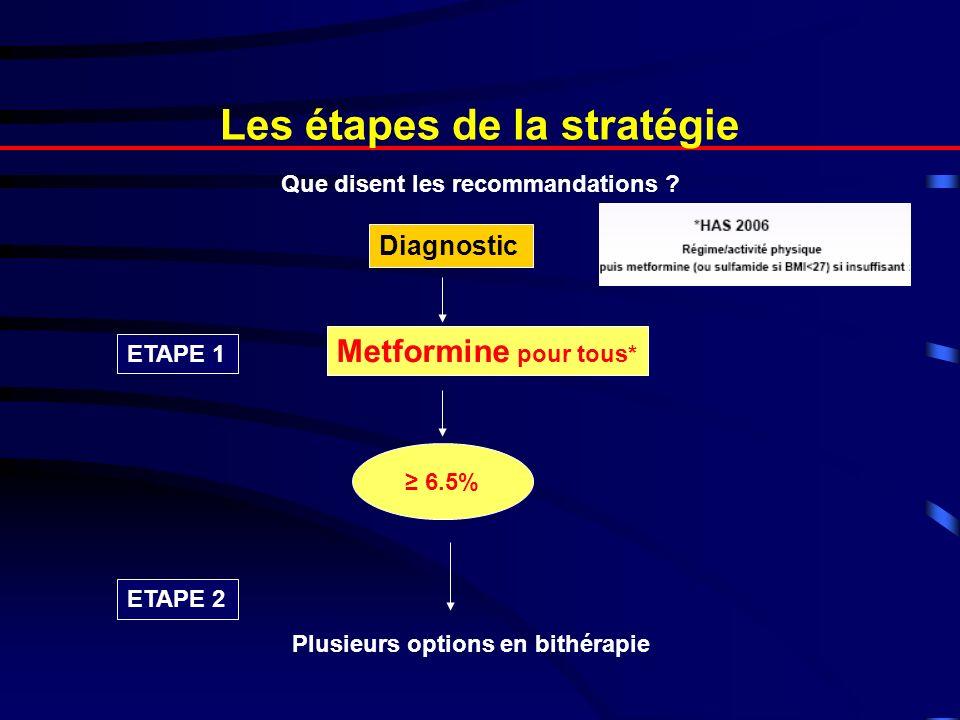 Les étapes de la stratégie Diagnostic ETAPE 1 Metformine pour tous* 6.5% ETAPE 2 Ajouter Sulfamide -Efficacité et rapidité daction -Hyperglycémie initiale marquée - Risque hypoglycémie Ajouter Glitazones - Phénotype = « métabolique » - Efficacité, … mais retardée - Aucun risque dhypoglycémie - Risque prise de poids Phénotype = IMC <30 ou <27 Profil peu « métabolique » .