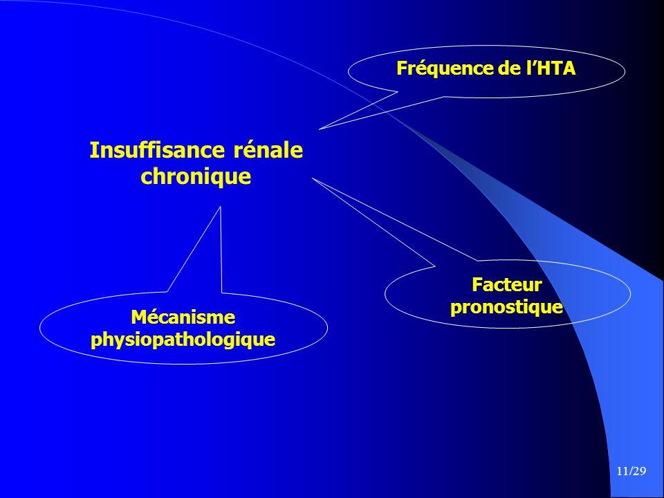 11/29 Insuffisance rénale chronique Mécanisme physiopathologique Fréquence de lHTA Facteur pronostique