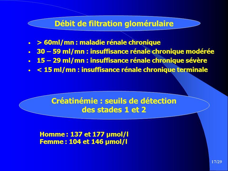 17/29 > 60ml/mn : maladie rénale chronique 30 – 59 ml/mn : insuffisance rénale chronique modérée 15 – 29 ml/mn : insuffisance rénale chronique sévère