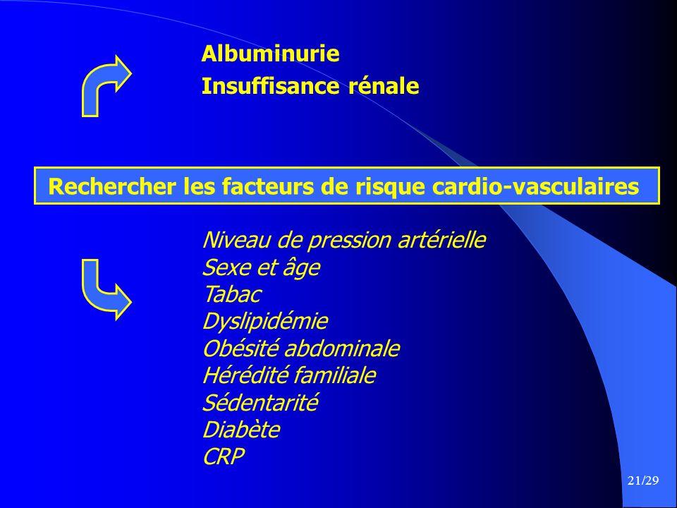 21/29 Rechercher les facteurs de risque cardio-vasculaires Albuminurie Insuffisance rénale Niveau de pression artérielle Sexe et âge Tabac Dyslipidémi