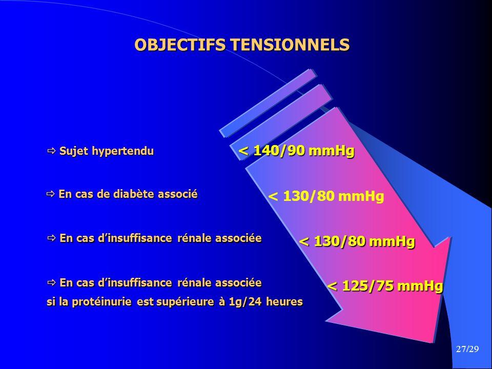 27/29 OBJECTIFS TENSIONNELS Sujet hypertendu Sujet hypertendu < 140/90 mmHg < 130/80 mmHg < 125/75 mmHg En cas de diabète associé En cas de diabète as