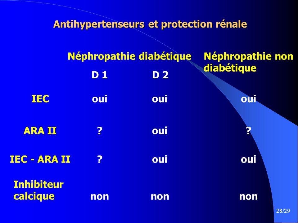 28/29 Antihypertenseurs et protection rénale Néphropathie diabétiqueNéphropathie non diabétique IEC ARA II IEC - ARA II Inhibiteur calcique D 1D 2 oui