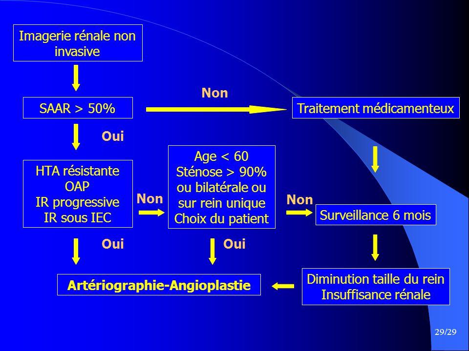 29/29 Oui Imagerie rénale non invasive SAAR > 50% HTA résistante OAP IR progressive IR sous IEC Artériographie-Angioplastie Age < 60 Sténose > 90% ou