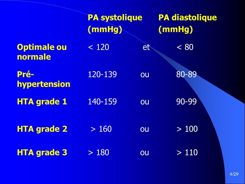 4/29 PA systolique (mmHg) PA diastolique (mmHg) Optimale ou normale < 120 et < 80 Pré- hypertension 120-139 ou 80-89 HTA grade 1140-159 ou 90-99 HTA g