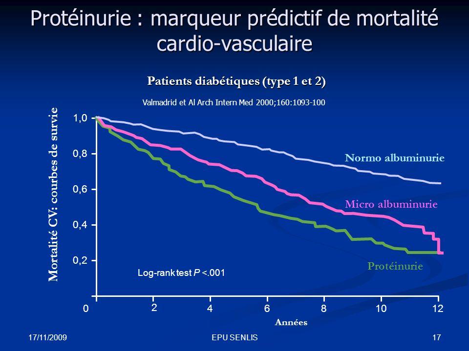 17/11/2009 17EPU SENLIS Protéinurie : marqueur prédictif de mortalité cardio-vasculaire Années 2 46810120 0,2 0,4 0,6 0,8 1,0 Normo albuminurie Micro