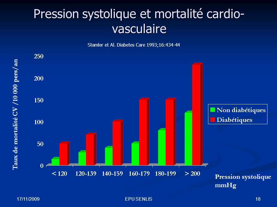 17/11/2009 18EPU SENLIS Pression systolique et mortalité cardio- vasculaire Taux de mortalité CV /10 000 pers/an Pression systolique mmHg Stamler et A