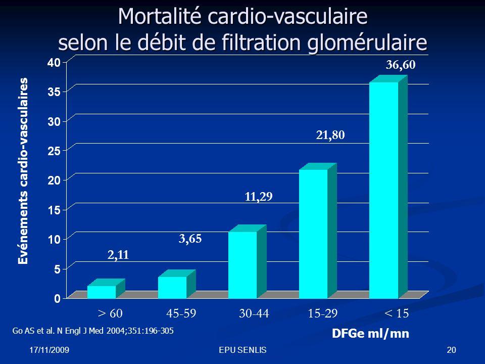 17/11/2009 20EPU SENLIS > 6045-5930-4415-29< 15 DFGe ml/mn Evénements cardio-vasculaires 2,11 3,65 11,29 21,80 36,60 Mortalité cardio-vasculaire selon