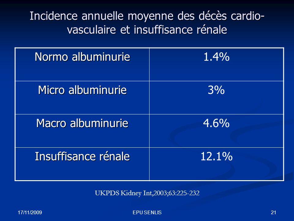 17/11/2009 21EPU SENLIS Incidence annuelle moyenne des décès cardio- vasculaire et insuffisance rénale Normo albuminurie 1.4% Micro albuminurie 3% Mac