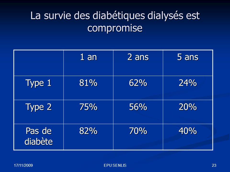 17/11/2009 23EPU SENLIS La survie des diabétiques dialysés est compromise 1 an 2 ans 5 ans Type 1 81%62%24% Type 2 75%56%20% Pas de diabète 82%70%40%