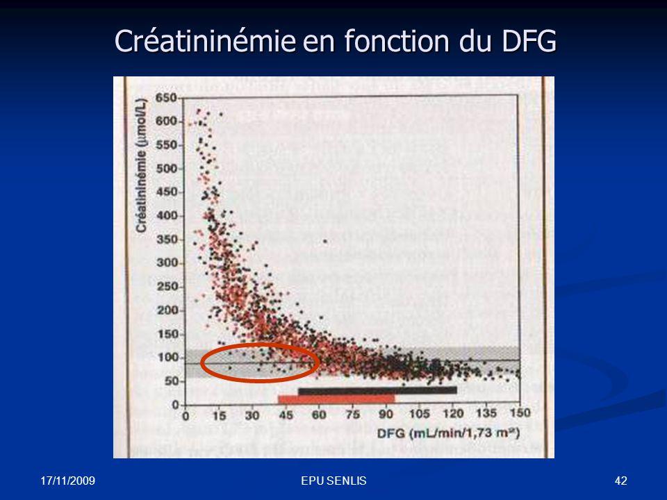 17/11/2009 42EPU SENLIS Créatininémie en fonction du DFG