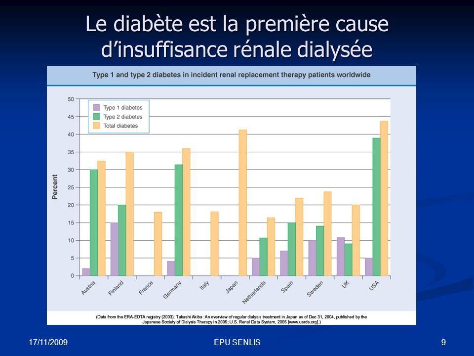 17/11/2009 10EPU SENLIS Incidence de lIRT liée au diabète de type 1 (ajustée à lâge et au sexe) dans les années 90 selon le pays - Van Dijk PC, Jager KJ, Stengel B, Gronhagen-Riska C, Feest TG, Briggs JD.