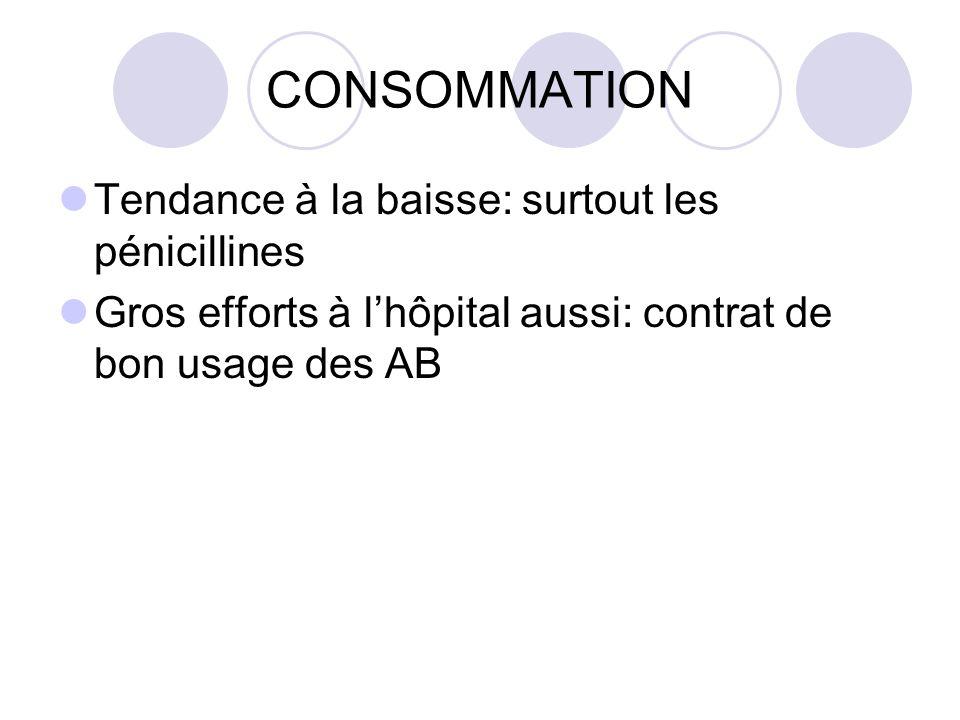 CONSOMMATION Tendance à la baisse: surtout les pénicillines Gros efforts à lhôpital aussi: contrat de bon usage des AB