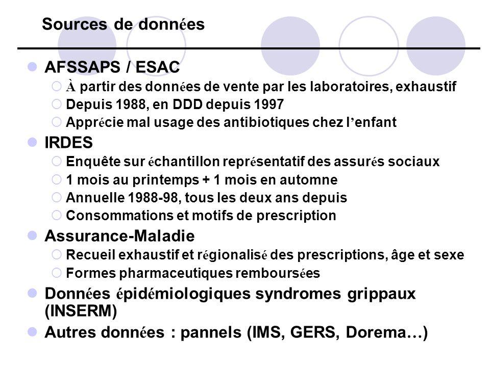Sources de donn é es AFSSAPS / ESAC À partir des donn é es de vente par les laboratoires, exhaustif Depuis 1988, en DDD depuis 1997 Appr é cie mal usa