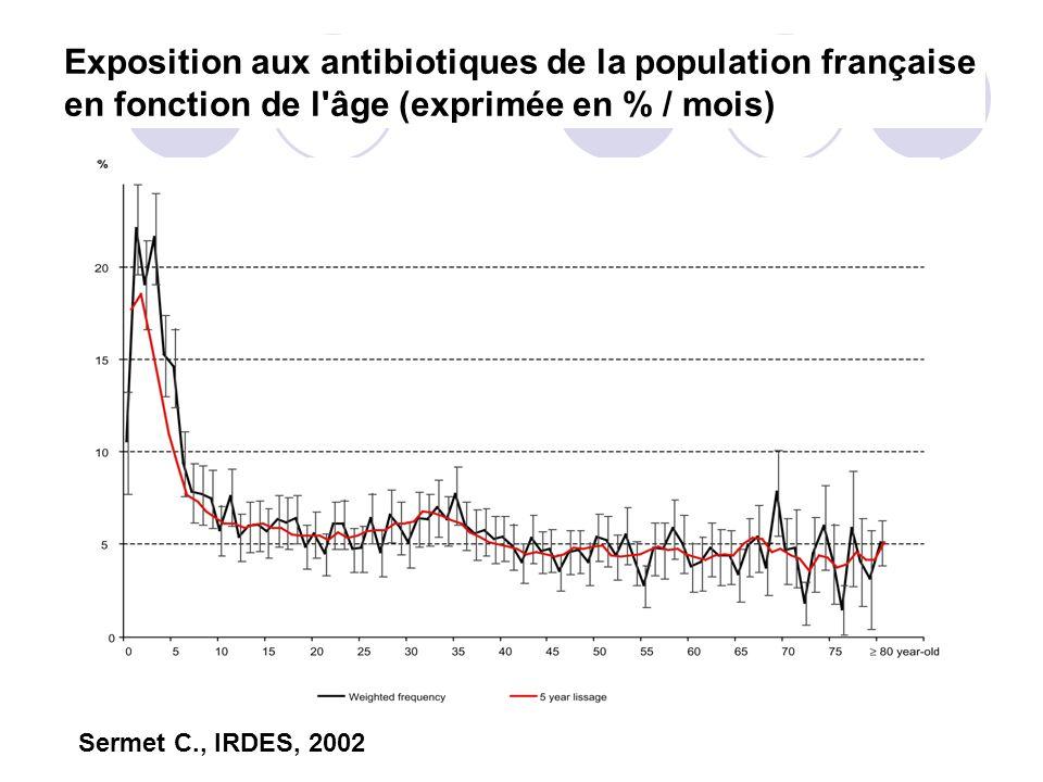 Sermet C., IRDES, 2002 Exposition aux antibiotiques de la population française en fonction de l'âge (exprimée en % / mois)