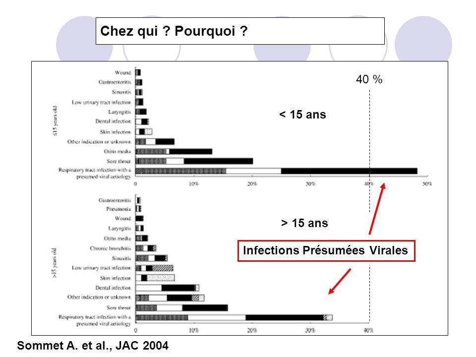Chez qui ? Pourquoi ? Sommet A. et al., JAC 2004 < 15 ans > 15 ans Infections Présumées Virales 40 %