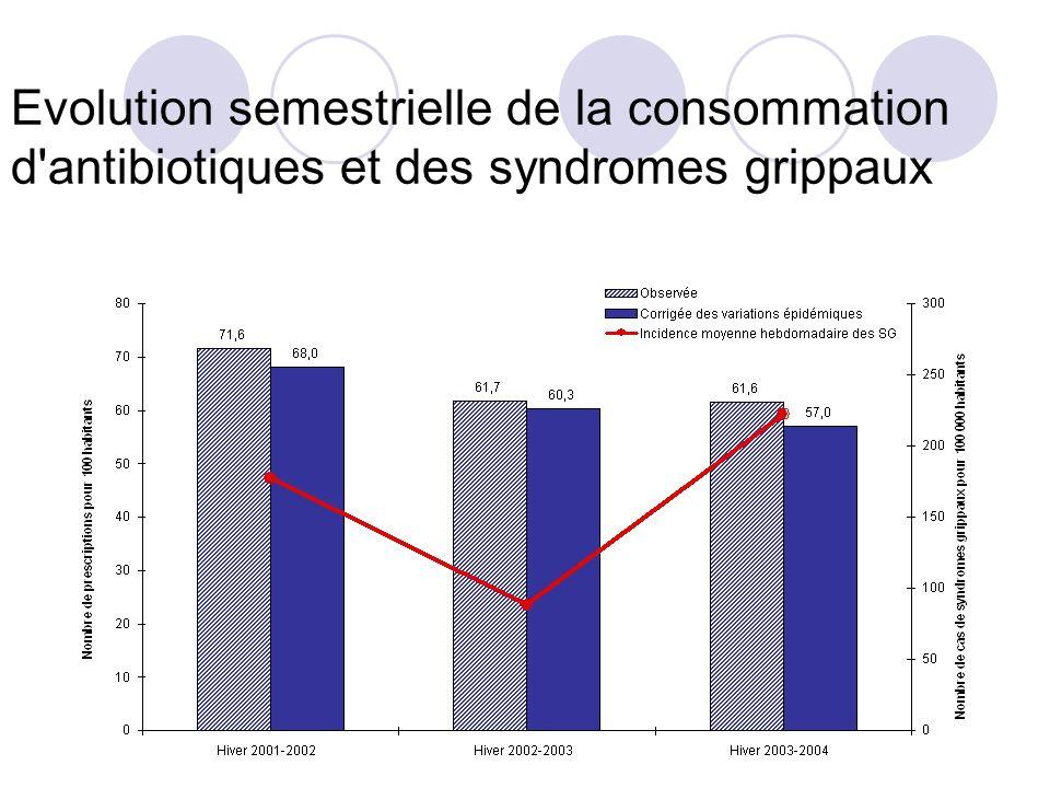 Evolution semestrielle de la consommation d'antibiotiques et des syndromes grippaux